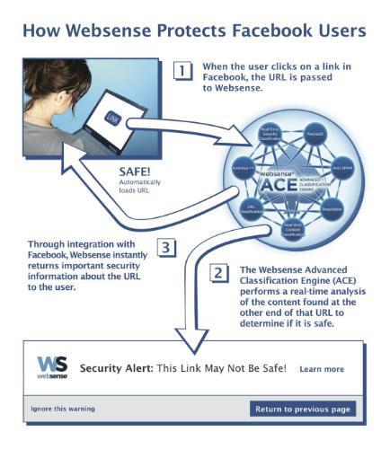 Websense Security